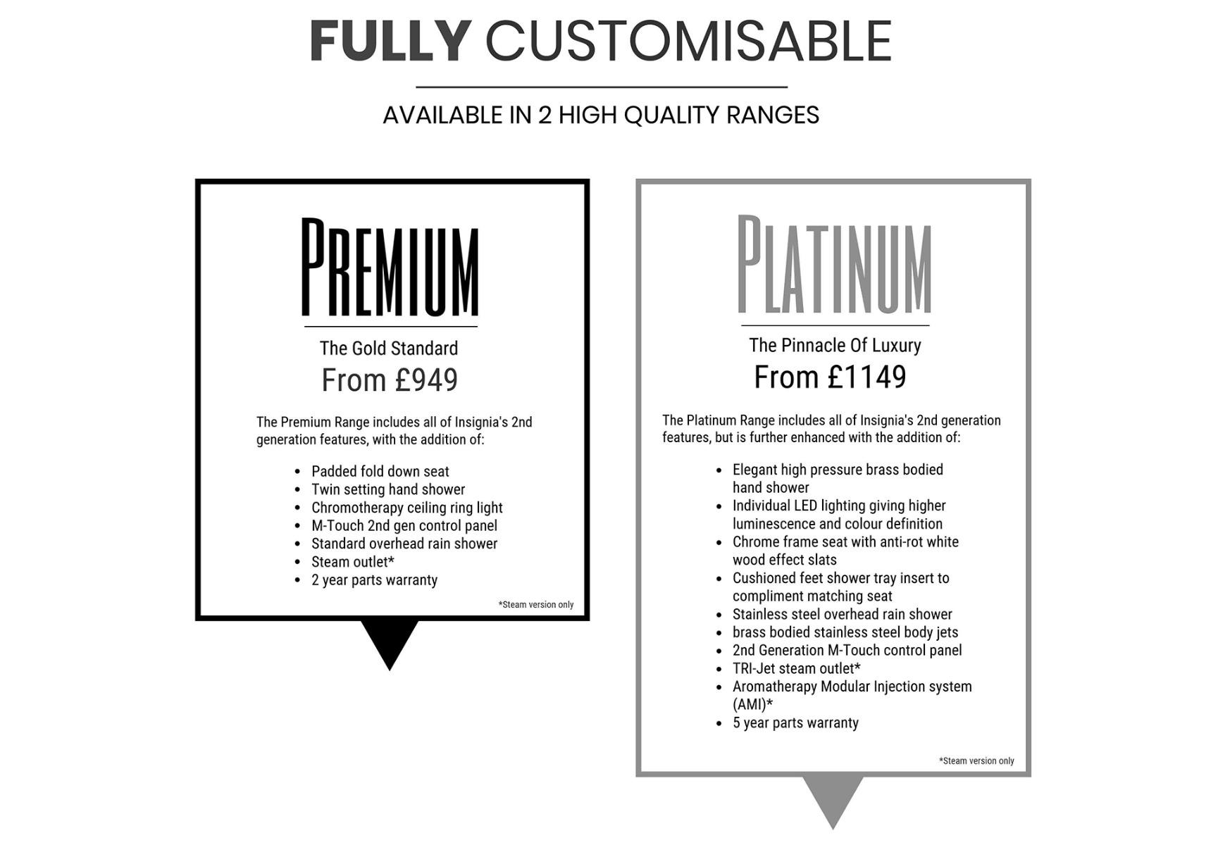Premium vs Platinum